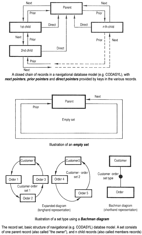 Basic structure of navigational CODASYL database model CodasylB.png