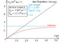 Déflexion électrique relativiste d'un électron - diagramme horaire de vitesse parallèle au champ.png