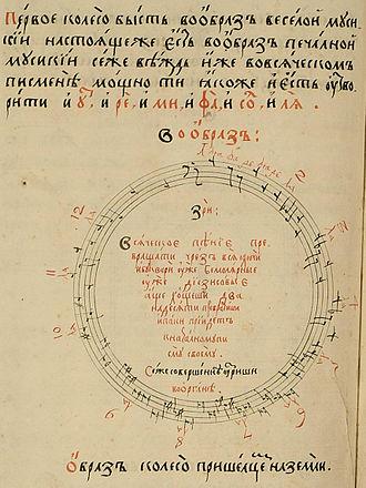 Nikolay Diletsky - Circle of fifths in Idea grammatikii musikiyskoy (Moscow, 1679)