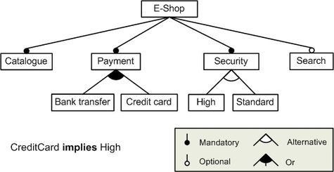 Feature model wikipedia a feature diagram representing a configurable e shop system ccuart Choice Image