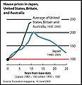 EconomistHomePrices20050615.jpg