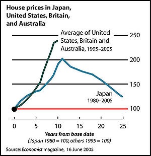 Real estate bubble - Inflation-adjusted home prices in Japan (1980–2005) compared to home price appreciation in the United States, Britain, and Australia (1995–2005)