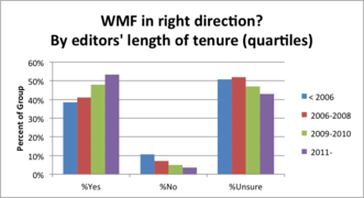 Editor Survey 2012 - WMF in right direction - by editors length of tenure.png