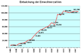 Einwohnerzahlen Hildesheim.png