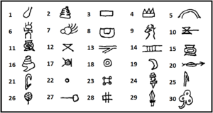 Ersu Shaba script - Sample glyphs. Pronunciation and meaning.