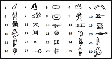 Sample glyphs. Pronunciation and meaning.