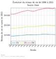 Evolution niveau vie absolu 1996 à 2011.png