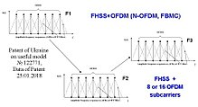 The Combination FHSS And OFDM N