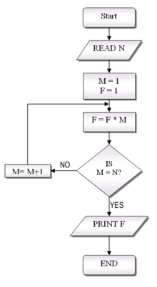 Simple Flow Chart