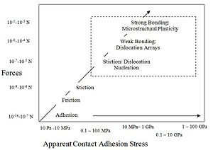Metal oxide adhesion - A graph depicting the strength of forces as the stress required to debond materials increases. The positive trend seen shows as bonding increases, the force and stress required to debond the material does as well.
