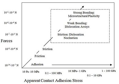 Metal oxide adhesion wikipedia a graph depicting the strength of forces as the stress required to debond materials increases the positive trend seen shows as bonding increases ccuart Choice Image