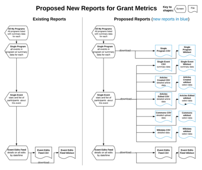 A diagram showing the hierarchical structure of Grant Metrics reporting as it is now and how the new downloadable reports will fit in. New reports are shown in blue.