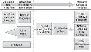 Data model - Image: Groups relate to the process of making a map