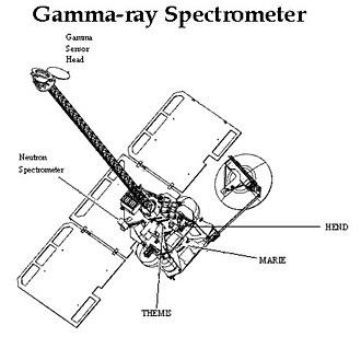 Gamma Ray Spectrometer (2001 Mars Odyssey) - 2001 Mars Odyssey instruments