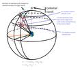JPL Horizons On-Line Ephemeris System output values.png