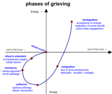5 stadien der trauer