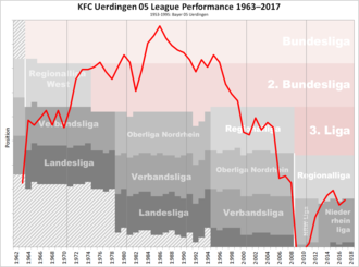 KFC Uerdingen 05 - Historical chart of Uerdingen league performance after WWII