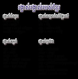 Khmer measurement.png