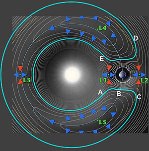 3753 Cruithne - Figure 1. Plan showing possible orbits along gravitational contours (not to scale)