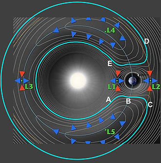 Horseshoe orbit - Figure 1. Plan showing possible orbits along gravitational contours. In this image, the Earth (and the whole image with it) is rotating counterclockwise around the Sun.