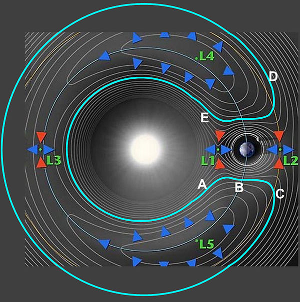 The five Lagrangian points relative to Earth and possible orbits along gravitational contours Lagrange Horseshoe Orbit.jpg