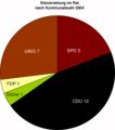 Langenberg Kommunalwahlen 2004.png
