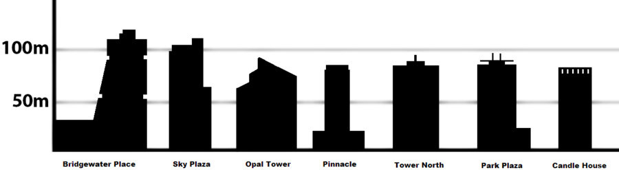 Comparative height of the tallest buildings in Leeds. Leeds Tallest buildings.png