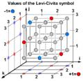 Levi-Civita Symbol cen.png