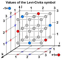 250px-Levi-Civita_Symbol_cen.png