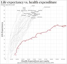 Health care in the United States - Wikipedia