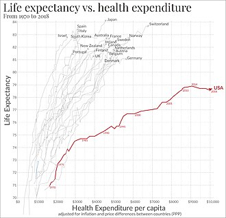 Health care reforms proposed during the Obama administration - Life expectancy compared to healthcare spending from 1970 to 2008, in the US and the next 19 most wealthy countries by total GDP.