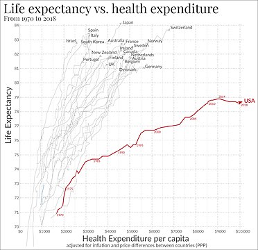 Life expectancy compared to healthcare spending from 1970 to 2008, in the U.S. and the next 19 most wealthy countries by total GDP.[446]