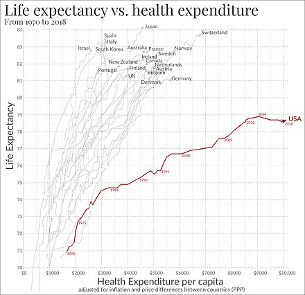 Life expectancy compared to healthcare spending from 1970 to 2008, in the US and the next 19 most wealthy countries by total GDP. Life expectancy vs healthcare spending.jpg