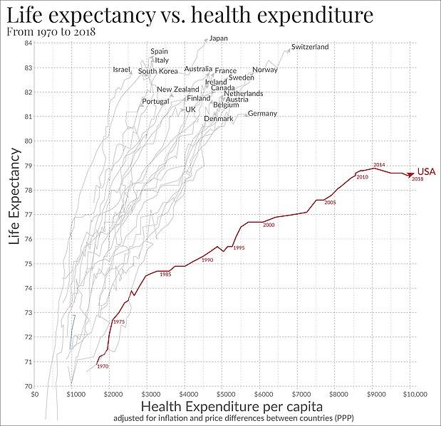 File:Life expectancy vs healthcare spending.jpg
