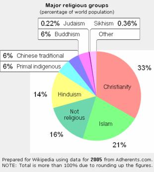 Cartina Del Mondo Con Le Diverse Religioni.Religioni Maggiori Wikipedia