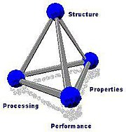 The Materials Science Tetrahedron, which often also includes Characterization at the center