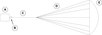 Nuclear pulse propulsion - Conceptual diagram of a Medusa propulsion spacecraft, showing: (A) the payload capsule, (B) the winch mechanism, (C) the optional main tether cable, (D) riser tethers, and (E) the parachute mechanism.