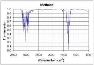 Methane (data page) - Methane infrared spectrum