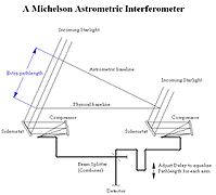 Michelson Astrometric Interferometer Diagram.JPG