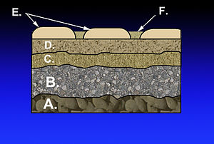 Base course - Layers in the construction of a mortarless pavement: A. Subgrade  B. Subbase C. Base course D. Paver base as binder course E. Pavers as wearing course F. Fine-grained sand