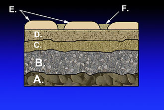 Subgrade - Layers in the construction of a mortarless pavement: A.) Subgrade B.) Subbase C.) Base course D.) Paver base E.) Pavers F.) Fine-grained sand