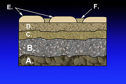 Layers in the construction of a mortarless pavement: A.) Subgrade B.) Subbase C.) Base course D.) Paver base E.) Pavers F.) Fine-grained sand MortarlessPavement.jpg