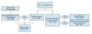 Period Piece (book) - The author's mother's (Maud du Puy's) family tree, adapted from the tree in the book.  NB: Maud's siblings are missing.