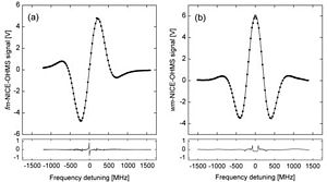 Noise-immune cavity-enhanced optical heterodyne molecular spectroscopy - Typical (a) frequency modulated and (b) wavelength modulated Doppler-broadened NICE-OHMS signals from 13 ppb (10 μTorr, 13•10−9 atm) of C2H2. Individual markers: measured data; Solid curves: theoretical fits.