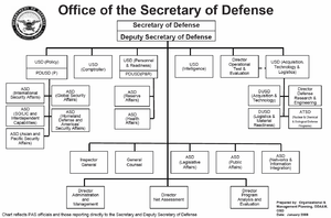 Structure of the United States Armed Forces - Organization Chart of the Office of the Secretary of Defense