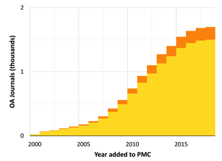 Number of Gold and Hybrid open access journals listed in PubMed Central. PMC growth.png