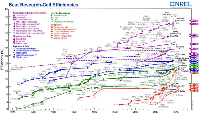 Energy Conversion Chart: PVeff(rev160111).jpg - Wikimedia Commons,Chart