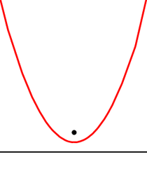 Parabola-focus-directrix.png