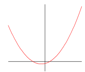 Parabolic function graph upwards.PNG