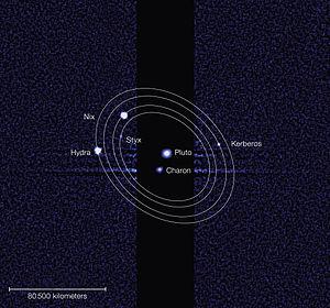 Naming of moons